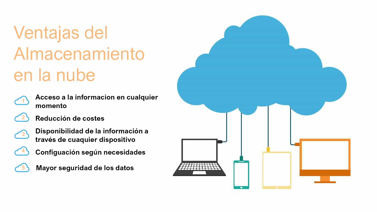 Infografia Cloud